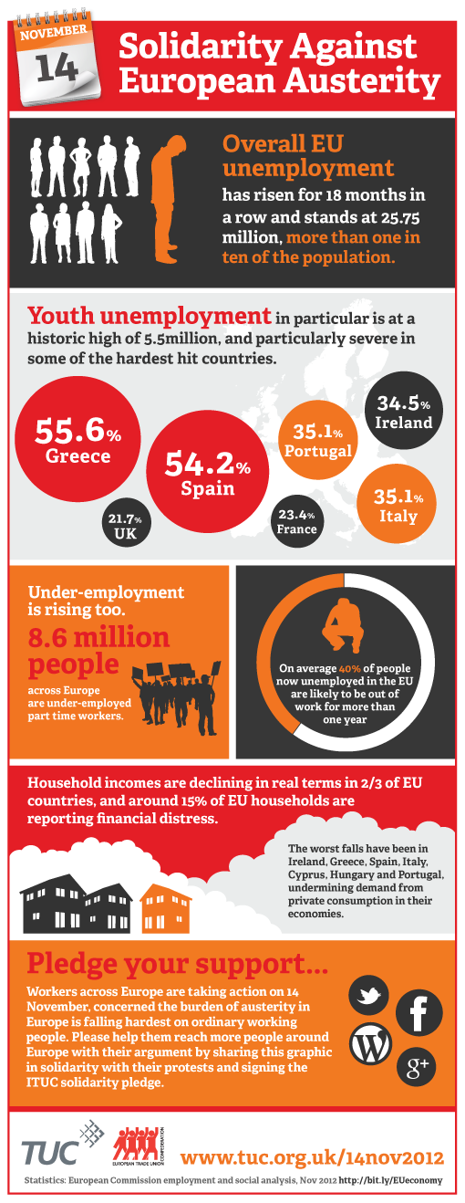 Action against austerity in Europe