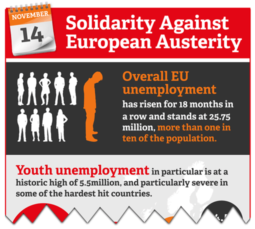 Solidarity against Austerity in Europe