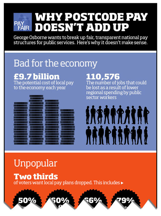 Infographic explainig why postcode pay doesn't add up